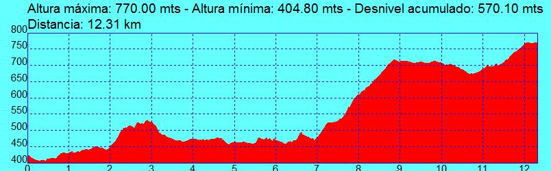 4 Puigreig-Pinós.GPX
